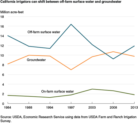 California irrigators can shift between off-farm surface water and groundwater