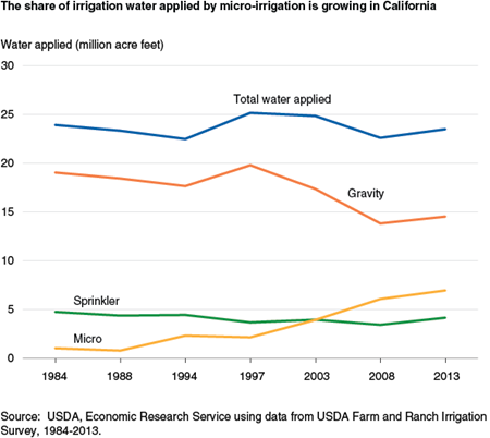 The share of irrigation water applied by microirrigation is growing in California
