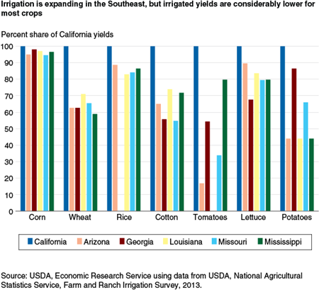 Irrigation is expanding in the Southeast, but irrigated yields are considerably lower for most crops