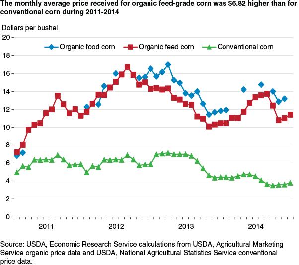 USDA ERS - Despite Profit Potential, Organic Field Crop