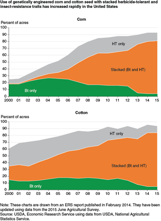 Use of genetically engineered corn and cotton seed with stacked herbicide tolerance and insect resistance traits has increased rapidly in the United States