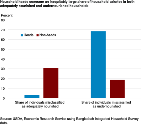 Household heads consume an inequitably large share of household calories in both adequately nourished and undernourished households
