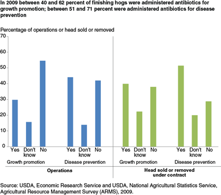 In 2009 between 40 and 62 percent of finishing hogs were administered antibiotics for growth promotion; between 51 and 71 percent were administered antibiotics for disease prevention