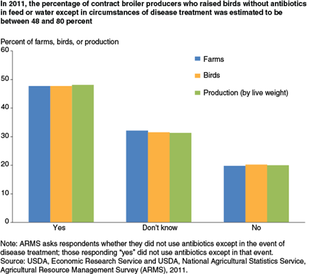 In 2011, the percentage of contract broiler producers who raised birds without antibiotics in feed or water except in circumstances of disease treatment was estimated to be between 48 and 80 percent