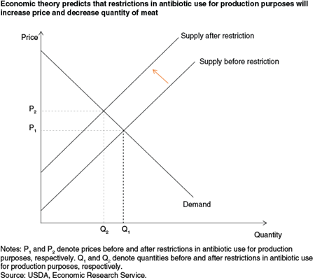 Economic theory predicts that restrictions in antibiotic use for production purposes will increase price and decrease quantity of meat