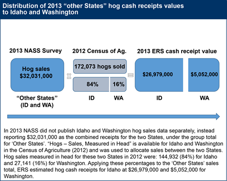 "Distribution of 2013 ""other States"" hog cash receipts values to Idaho and Washington"