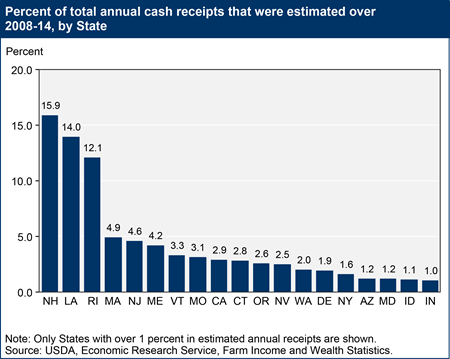 Percent of total annual cash receipts that were estimated over 2008-14, by State