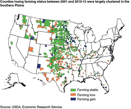 Counties losing farming status between 2001 and 2010-12 were largely clustered in the Southern Plains