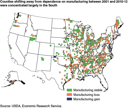 Counties shifting away from dependence on manufacturing between 2001 and 2010-12 were concentrated largely in the South
