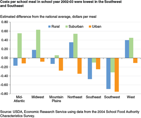 Costs per school meal in school year 2002-03 were lowest in the Southwest and Southeast