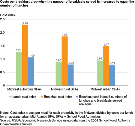 Costs per breakfast costs drop when the number of breakfasts served is increased to equal the number of lunches