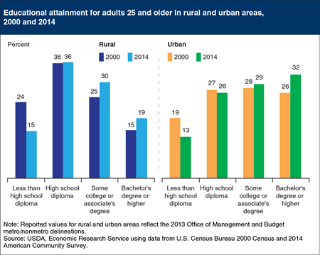 Rural education levels improve, still lag urban areas