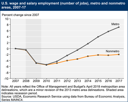 U.S. wage and salary employment (number of jobs), metro and nonmetro areas, 2007-17