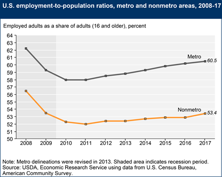 U.S. employment-to-population ratios, metro and nonmetro areas, 2008-17