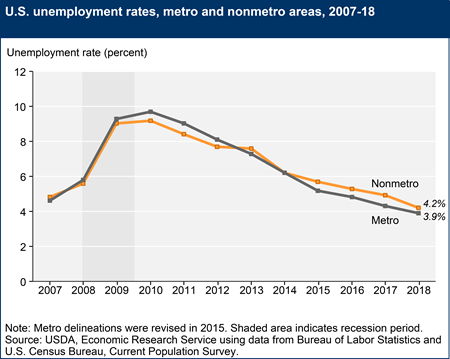 U.S. unemployment rates, metro and nonmetro areas, 2007-18