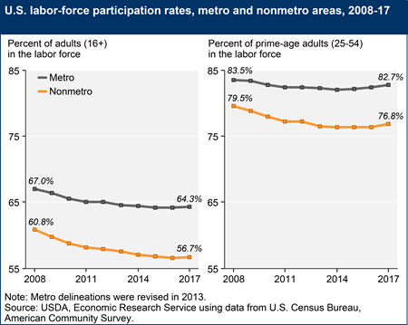 U.S. labor force participation rates, metro and nonmetro areas, 2008-17
