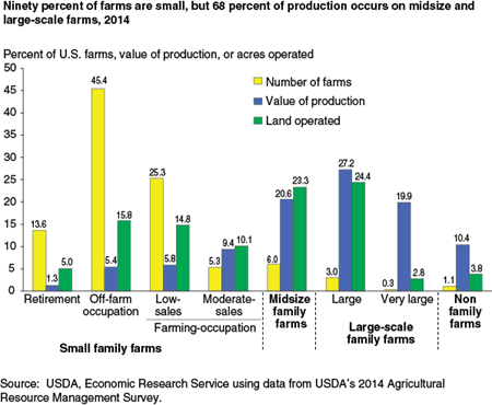 Ninety percent of farms are small, but 68 percent of production occurs on midsize and large-scale farms, 2014