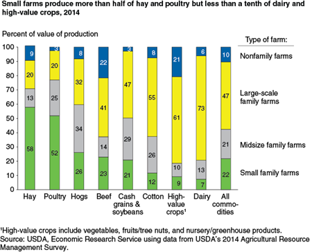 Small farms produce more than half of hay and poultry but less than a tenth of dairy and high value crops, 2014