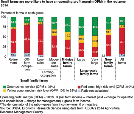Small farms are more likely to have an operating profit margin (OPM) in the red zone, 2014