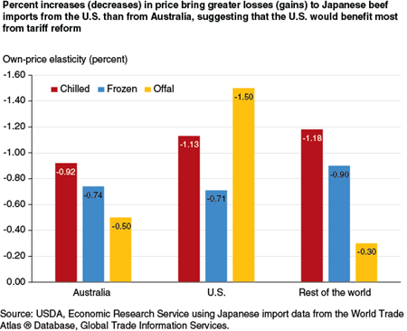 Percent increases (decreases) in price bring greater losses (gains) to Japanese beef imports from the U.S. than from Australia, suggesting that the U.S. would benefit most from tariff reform