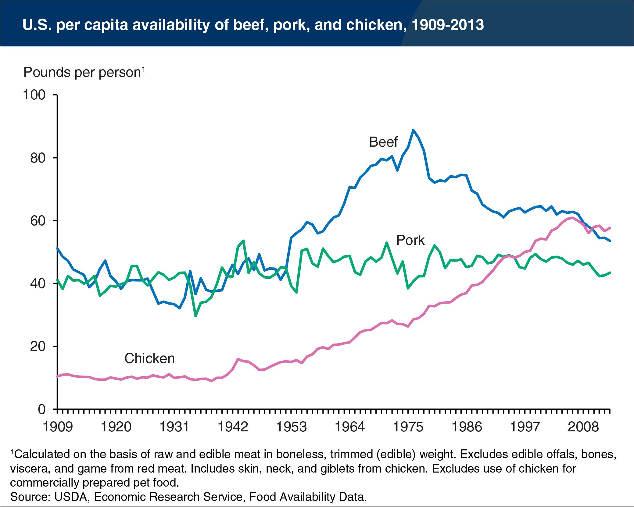 https://www.ers.usda.gov/webdocs/charts/62884/meat-availability.png?v=42394