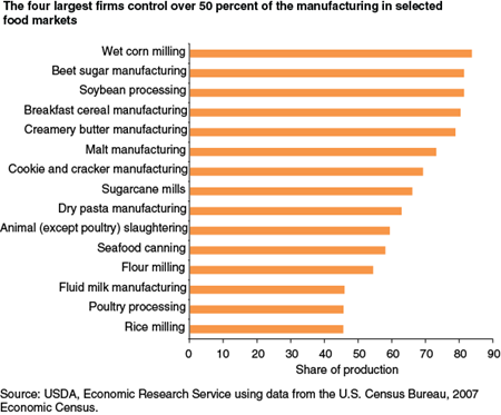 The four largest firms control over 50 percent of the manufacturing in selected food markets