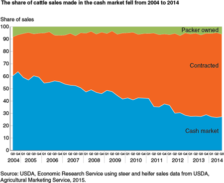 The share of cattle sales made in the cash market fell from 2004 to 2014