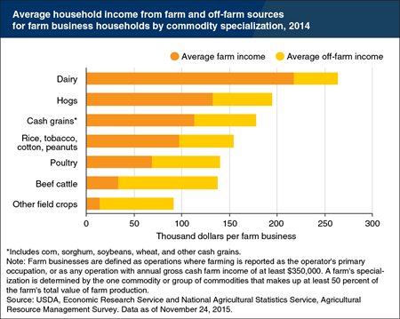 Household income from farming varies by farm business type
