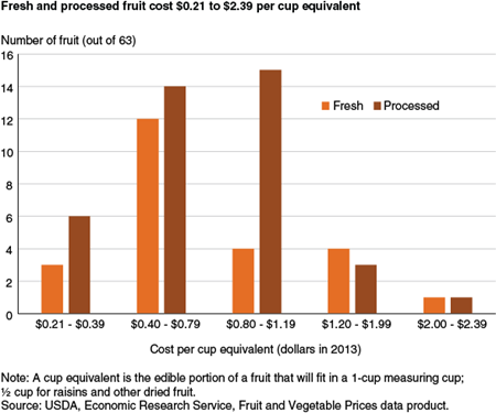 Fresh and processed fruit cost $0.21 to $2.39 per cup equivalent