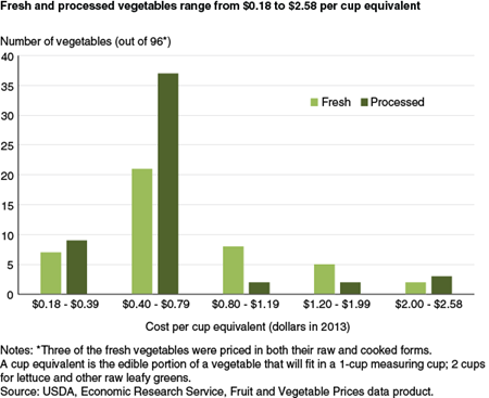 Fresh and processed vegetables range from $0.18 to $2.58 per cup equivalent
