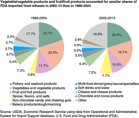 Vegetable/vegetable products and fruit/fruit products accounted for smaller shares of FDA imported food refusals in 2005-13 than in 1998-2004