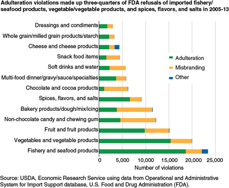 Adulteration violations made up three-quarters of FDA refusals of imported fishery/seafood products, vegetable/vegetable products, and spices, flavors, and salts in 2005-13