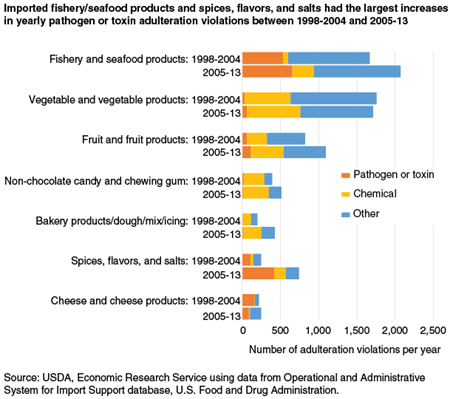 Imported fishery/seafood products and spices, flavors, and salts had the largest increases in yearly pathogen or toxin adulteration violations between 1998-2004 and 2005-13