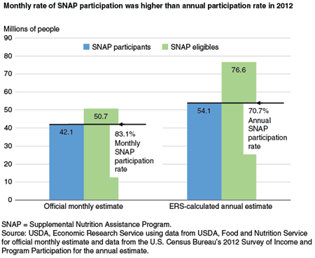 Monthly rate of SNAP participation was higher than annual participation rate in 2012