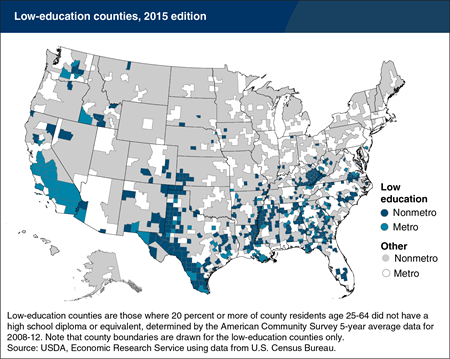 Low-education counties are mostly rural and concentrated in the South and Southwest
