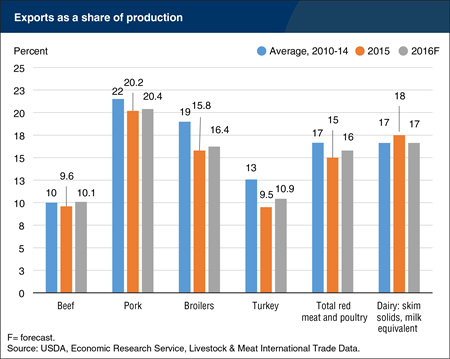 Exports as a share of red meat and poultry production expected to increase in 2016, while dairy's export share declines
