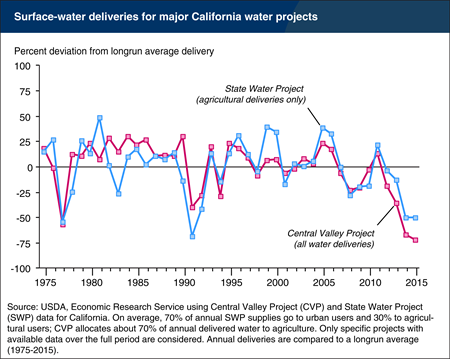 California's surface water deliveries dip well below longrun averages