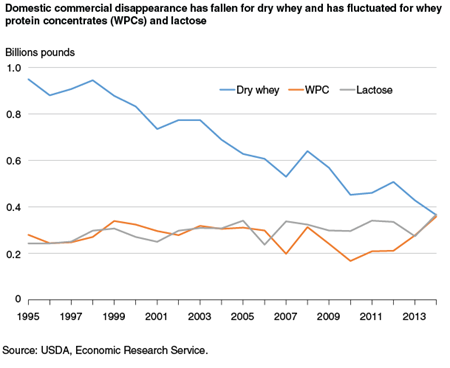 Domestic commercial disappearance has fallen for dry whey and has fluctuated for whey protein concentrates (WPCs) and lactose