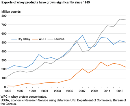 Exports of whey products have grown significantly since 1995