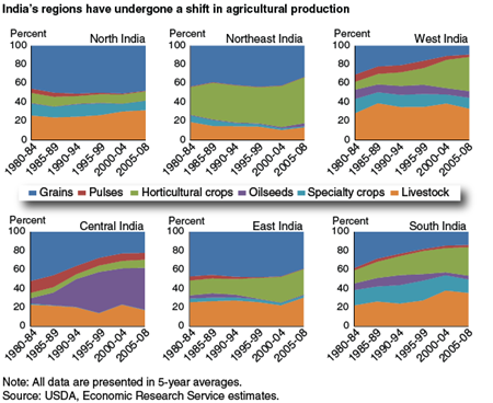 India's regions have undergone a shift in agricultural production