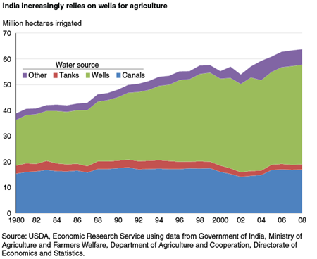 India increasingly relies on wells for agriculture
