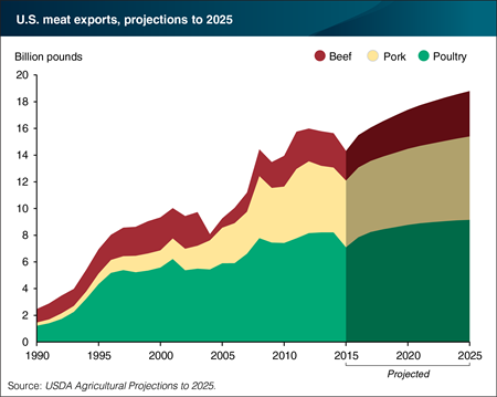 U.S. meat and poultry exports are projected to rise