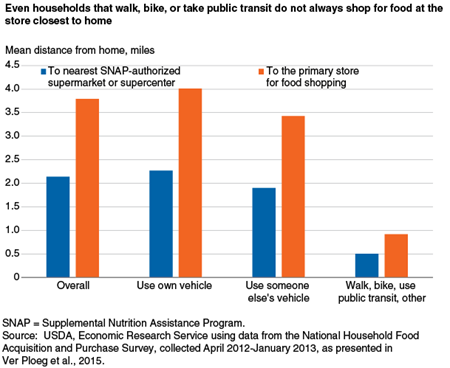 Even households that walk, bike, or take public transit do not always shop for food at the store closest to home