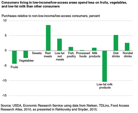 Consumers living in low-income/low-access areas spend less on fruits, vegetables, and low-fat milk than other consumers
