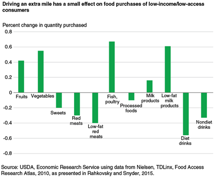 Driving an extra mile has a small effect on food purchases of low-income/low-access consumers