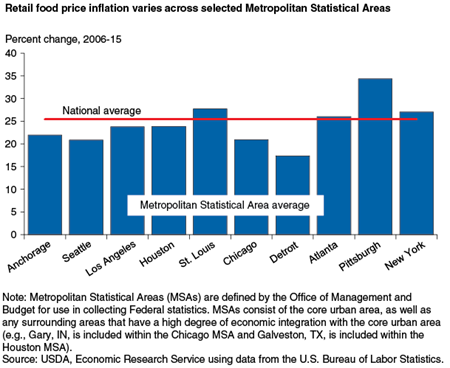 Retail food price inflation varies across selected Metropolitan Statistical Areas