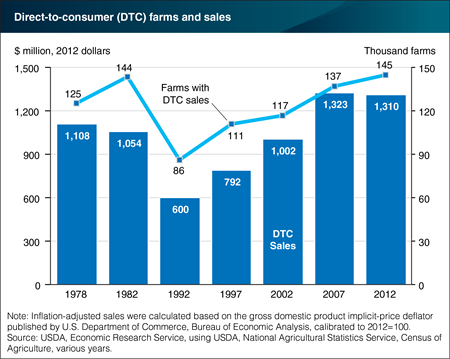 Number of farms with direct-to-consumer sales increases, sales plateau