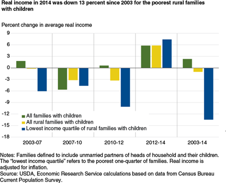 Real income in 2014 was down 13 percent since 2003 for the poorest rural families with children