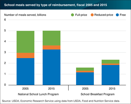 A growing number of school meals are served at no charge to students