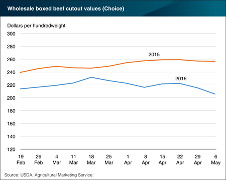 Beef prices declining as 2016 grilling season approaches